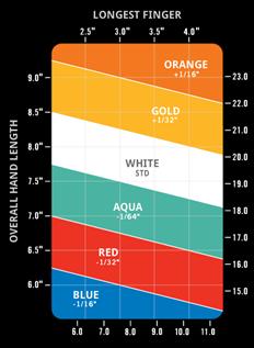 Grip Chart