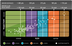 2014 Driver Flex Chart