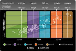 2014 Iron Flex Chart
